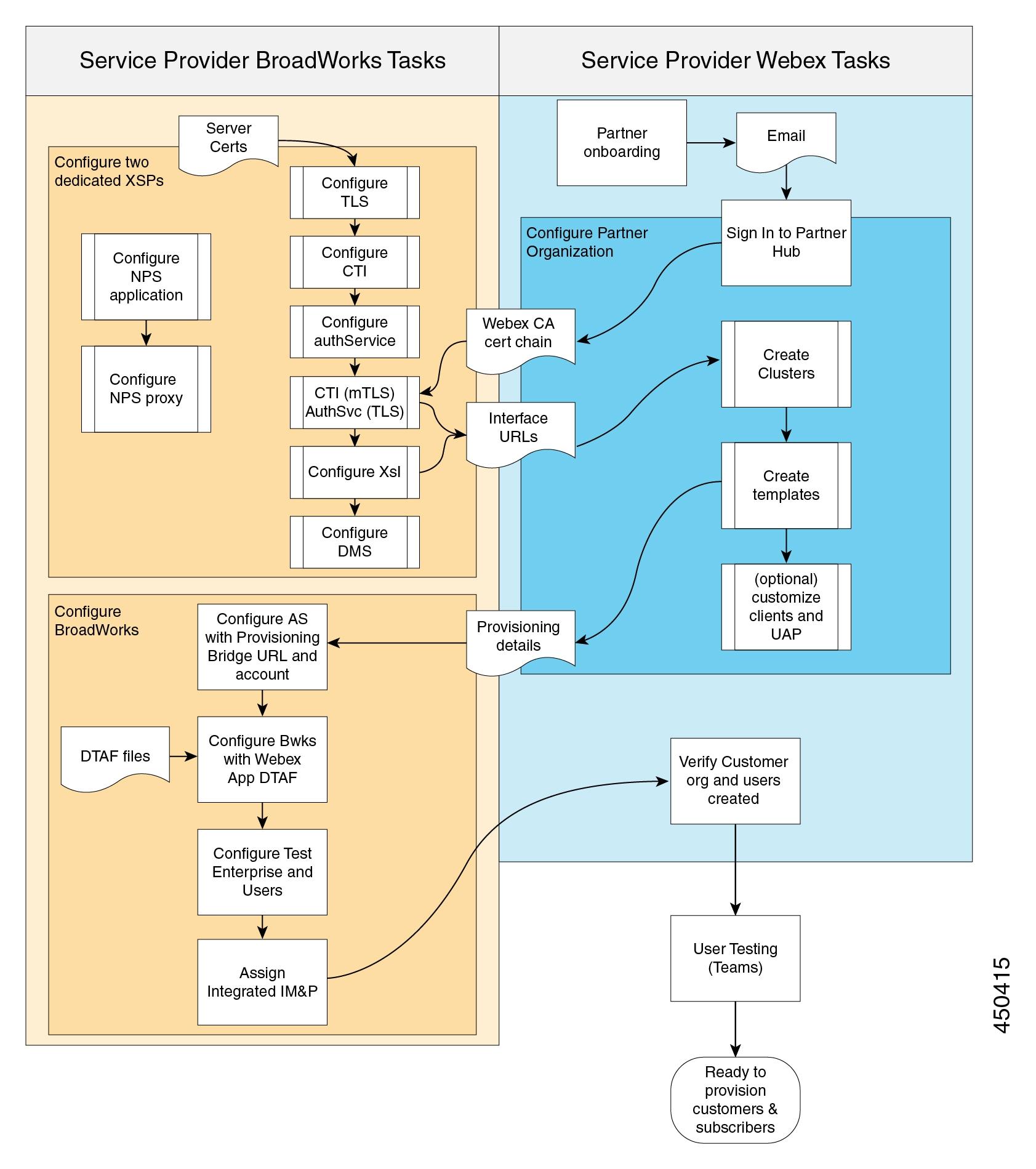 Viser rækkefølgen af opgaver, der kræves for implementering af Webex til BroadWorks med flow-through klargøring og betroede e-mails