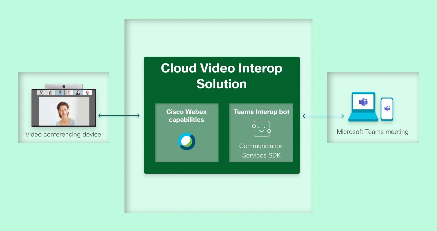 Obrázek architektury CVI založený na https://docs.microsoft.com/en-us/microsoftteams/cloud-video-interop