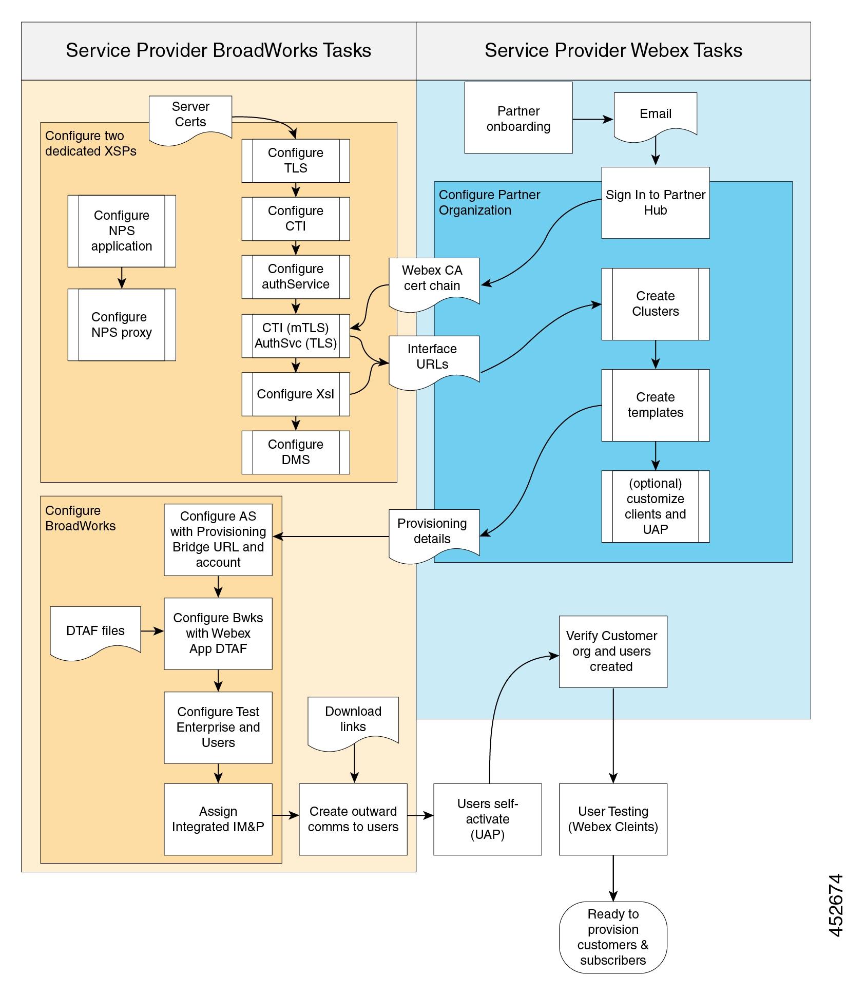 Viser rækkefølgen af opgaver, der er nødvendig for implementering af Webex til BroadWorks med flow-through klargøring uden e-mails