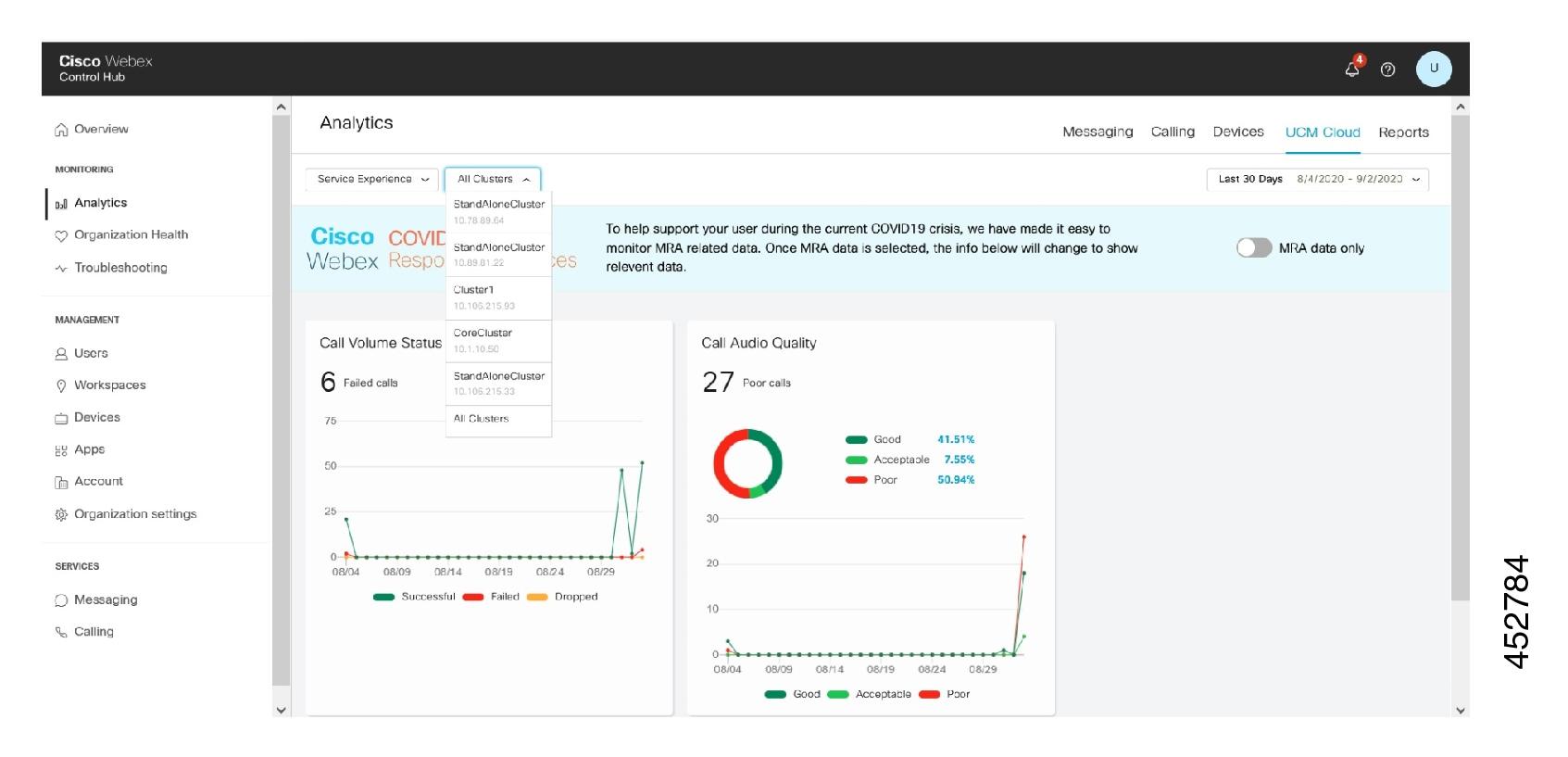 Аналитика Cisco в облаке UCM