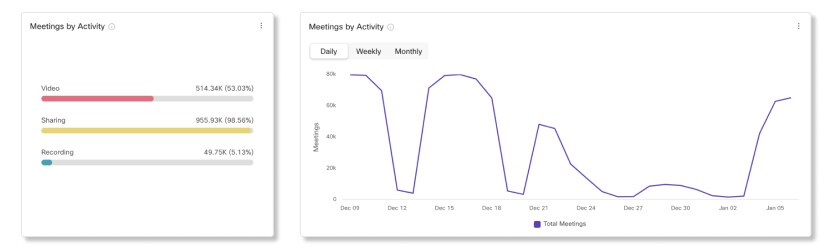 Meetings by Activity Charts