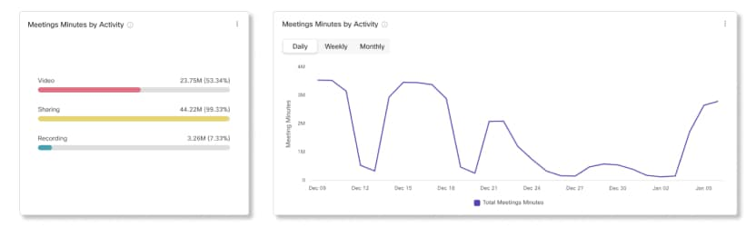 Meeting Minutes by Activity Charts