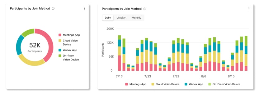 Participants by Join Method Charts