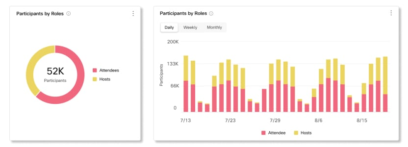 Participants by Roles Charts