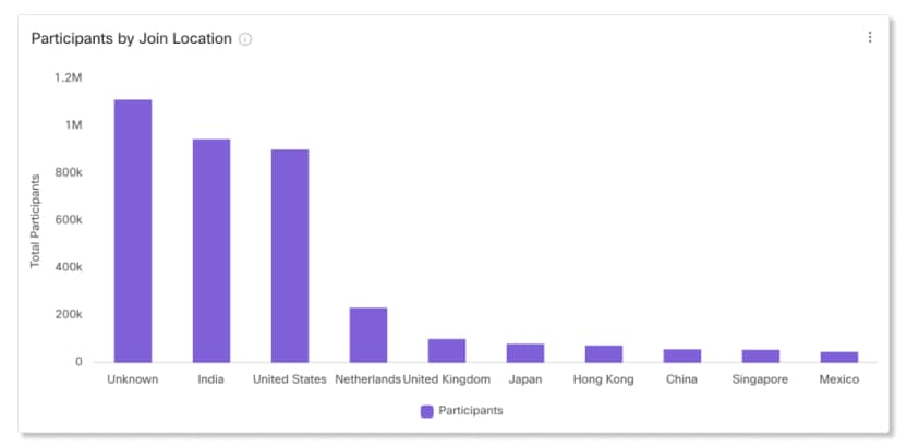 Participants by Join Location Chart