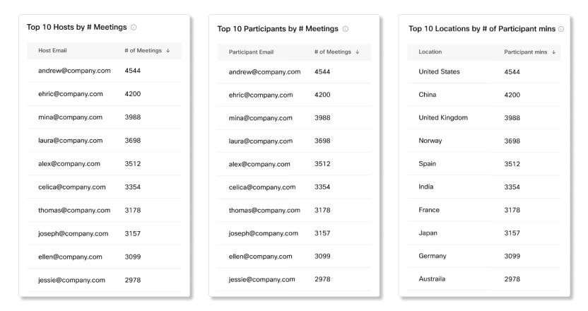 Top 10 Meetings Participants Charts