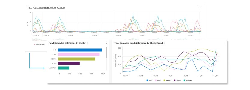 Updated Video Mesh Bandwidth Usage Total Cascaded Data Usage Charts