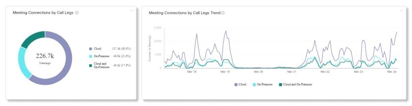 Video Mesh Analytics Meeting Kapcsolatok hívásláb diagramok szerint