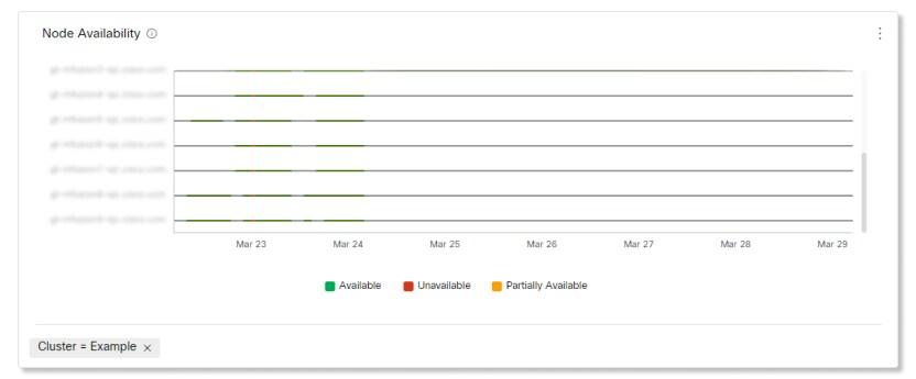 Video Mesh Analytics Node Availability Chart