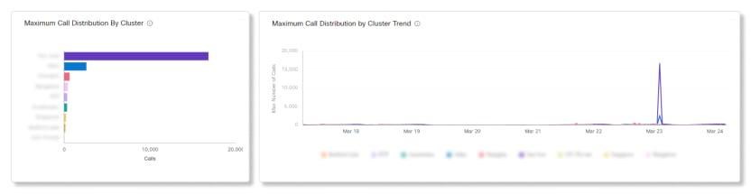 Video Mesh Analytics Maximum Call Distribution by Cluster Charts