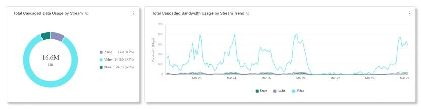 Video Mesh Analytics Összes lépcsőzetes adat- és sávszélesség-használat streamdiagramok szerint