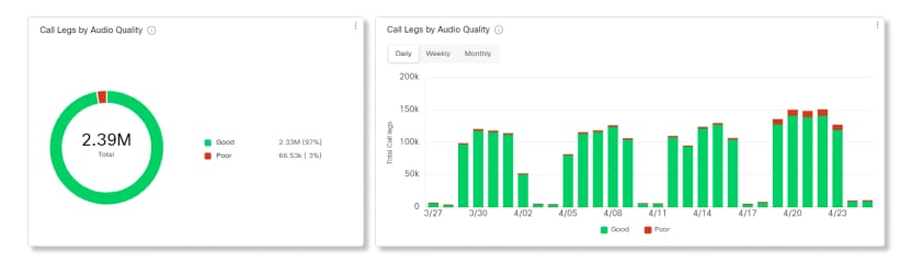 Data for Call Audio Quality charts