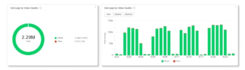 Data for Call Video Quality charts