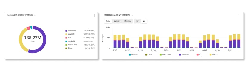 Data for Messages Sent by Platform charts