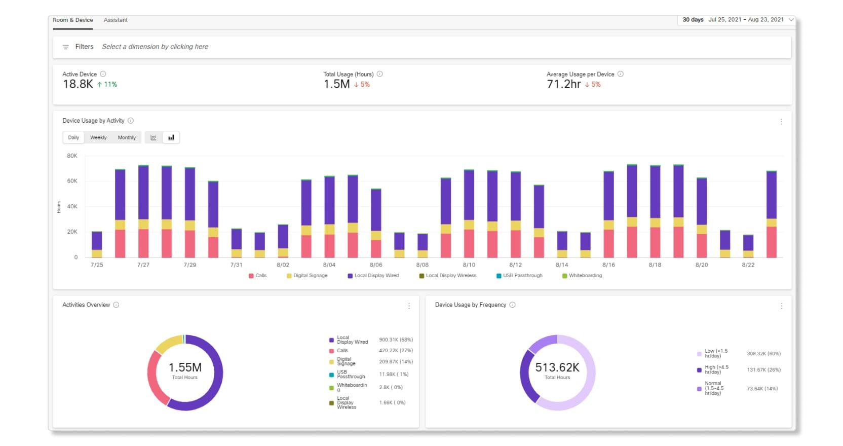 FedRAMP 设备分析数据
