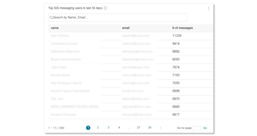 Données pour les 300 principaux utilisateurs de la messagerie au cours des 30 derniers jours dans le tableau des Analyses de messagerie