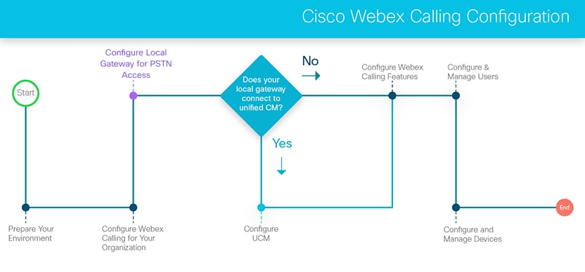 Configure Unified CM for Webex Calling