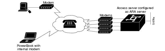AppleTalk Remote Access