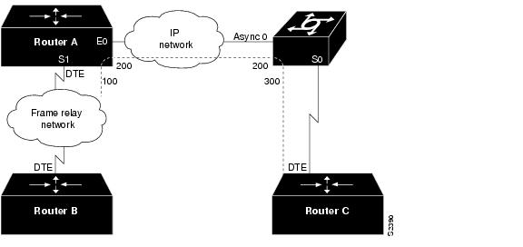 configuring frame relay  cisco ios software releases 11 0