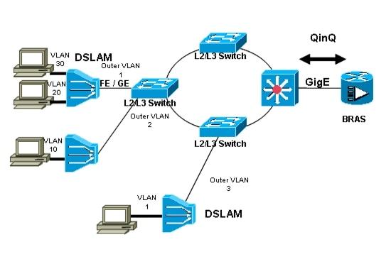 Broadband access aggregation and dsl configuration guide, cisco.