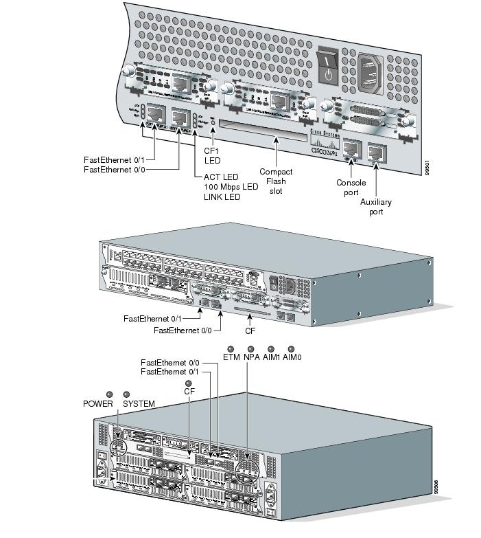 Cisco 2691, 3725, and 3745 Modular Access Routers FIPS 140-2 Non ...