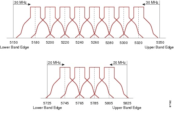 WLAN Radio Frequency Design Considerations [Design Zone for Mobility