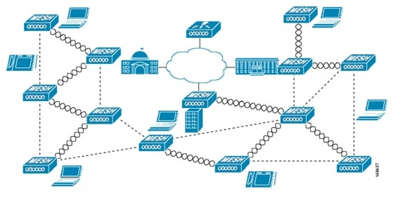 Cisco wireless mesh networking design zone for mobility for Indoor wireless network design