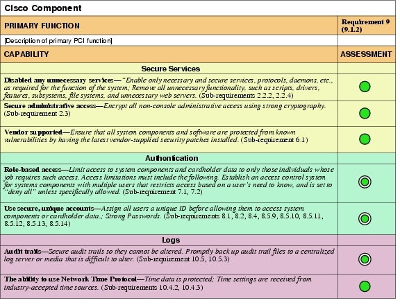 Network Assessment Template