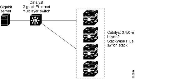 catalyst 3750-e and 3560-e switch software configuration guide  12 2 44 se