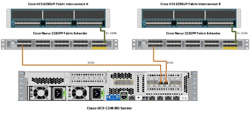 Adu Esa Diagram also Cassandra Write Path Ring likewise Imge also Cisco Ucs Cpa For Big Data With Mapr likewise Cpa For Bigdata With Hortonworks. on this diagram illustrates how rack