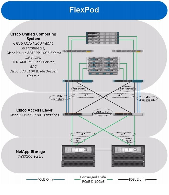 Flexpod data center with microsoft hyper v windows server for Microsoft hyper v architecture