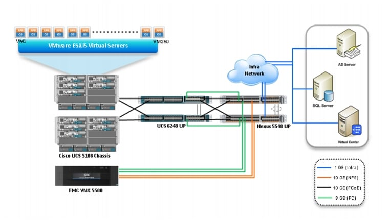 Cisco Virtualization Solution for EMC VSPEX with VMware vSphere