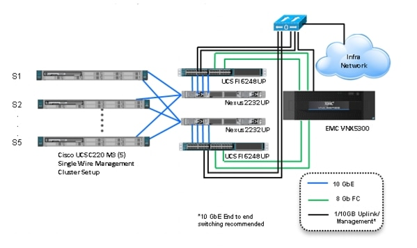 emc network interconnections wiring diagrams basic guide wiring  emc network interconnections wiring diagrams images gallery cisco solution for emc vspex end user computing for 500 citrix rh cisco com