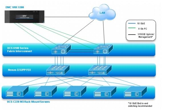 cisco solution for emc vspex end user computing for 500 citrix figure 10 architecture block diagram unmanaged nfs variant