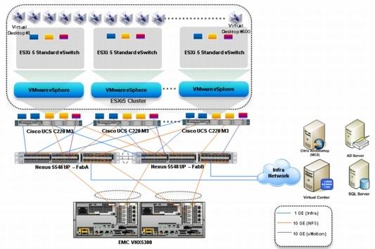 cisco solution for emc vspex end user computing for 500 citrix xendesktop 5 6 users  design zone Cisco 5100 cisco ucs 5108 hardware installation guide