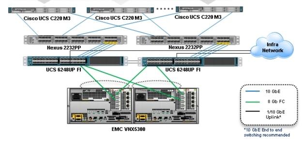 cisco solution for emc vspex end user computing for 500 citrix cisco solution for emc vspex end user computing for 500 citrix xendesktop 5 6 users design zone for data centers cisco systems