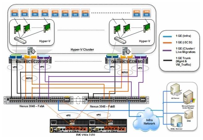 Microsoft windows server 2008 r2 sp1 hyper v solution for for Microsoft hyper v architecture