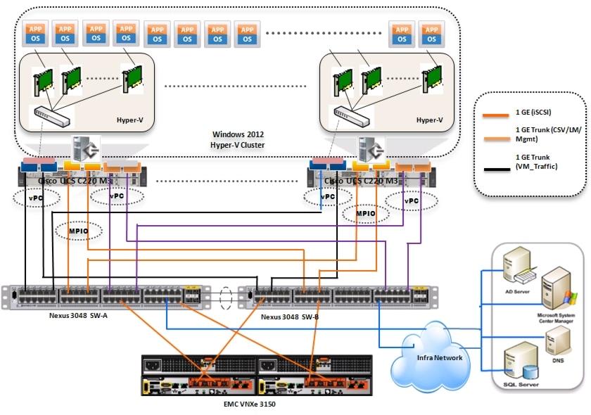 Cisco Virtualization Solution for EMC VSPEX with Microsoft Windows ...