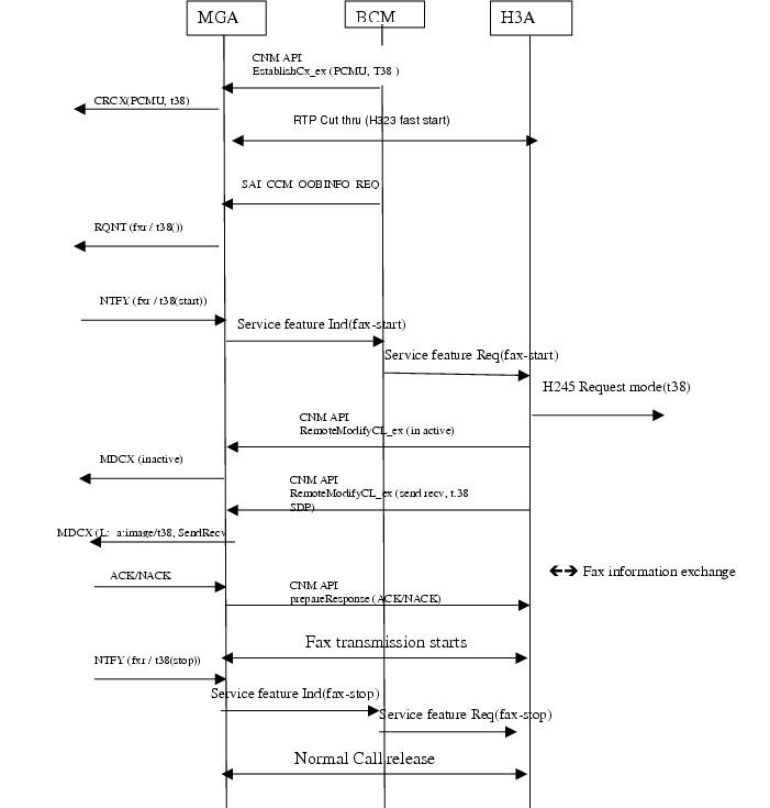 Call Flow Diagram Visio Cisco Call Flow Diagram Visio
