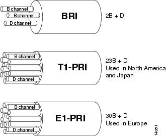 Part 1 Dial Interfaces Controllers And Lines