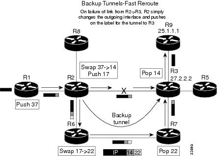 MPLS Traffic Engineering Fast Reroute -- Link Protection