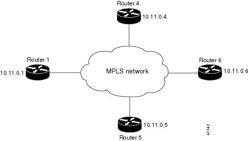 MPLS Configuration on Cisco IOS Software - Cisco Press