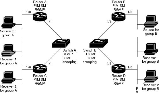 configurations for the routers and switches shown in Figure 92.