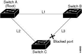 networking facile  funzionalit u00e0 del protocollo spanning