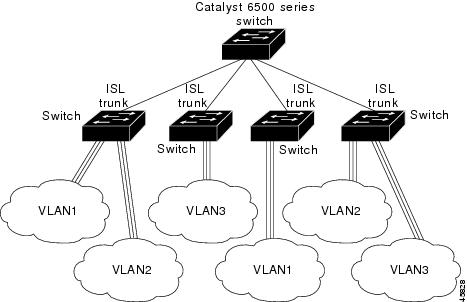 VLAN - Configuring VLAN Trunks [Cisco Catalyst 3850 Series Switches