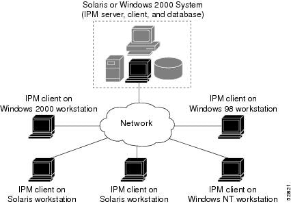 client server architecture. Figure 1-1 IPM Client/Server