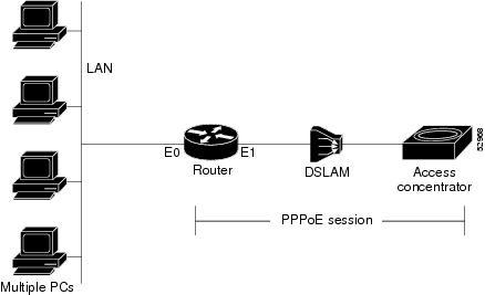 Wan Ppp/Slip Interface Драйвер