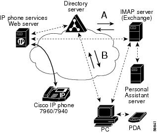 cisco callmanager administration guide release 3 1 1 personal