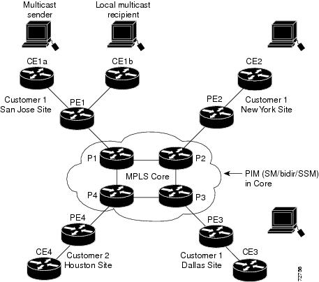 learning ios and junos  multicast ip multicast support