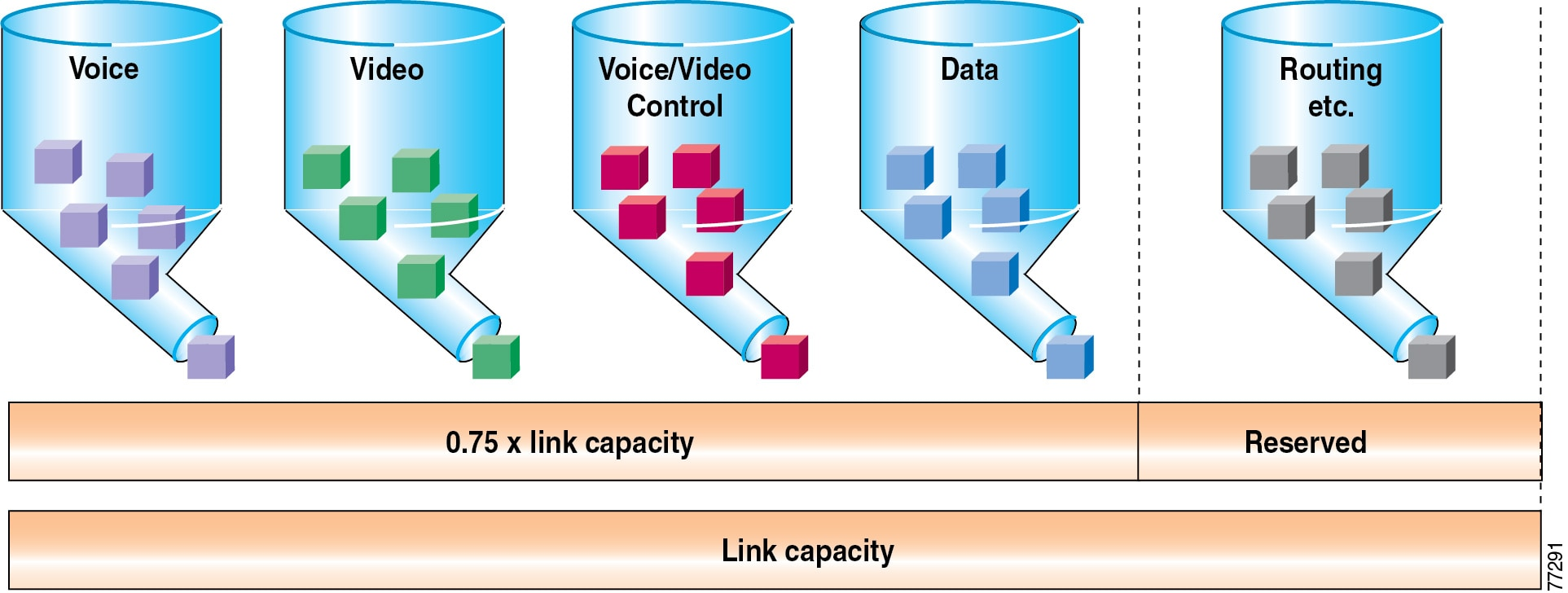 Cisco Unified Communications Srnd Based On Callmanager Console Cable Wiring Diagram 3550 In Addition To Using No More Than 75 Of The Total Available Bandwidth For Data Voice And Video Configured All Llq Priority